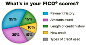 fico 300x159 The Credit Score Shocker That Almost Cost Me My Dream Home
